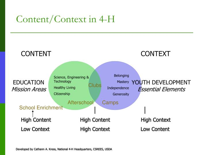Content context in 4 h