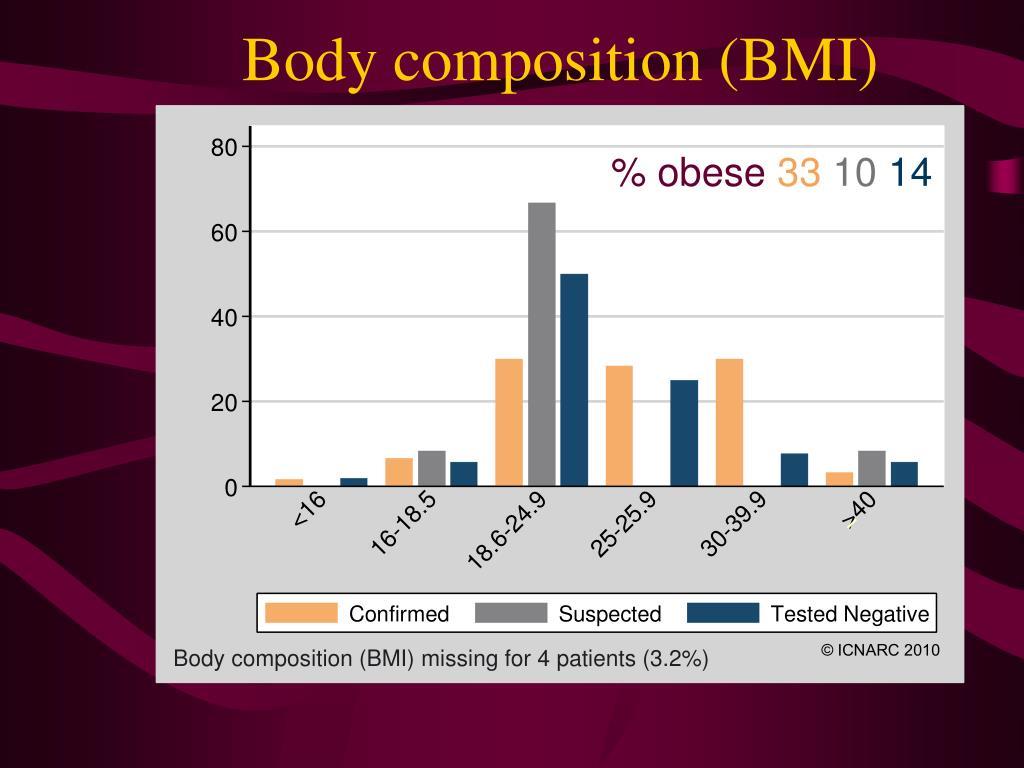 Body composition (BMI)