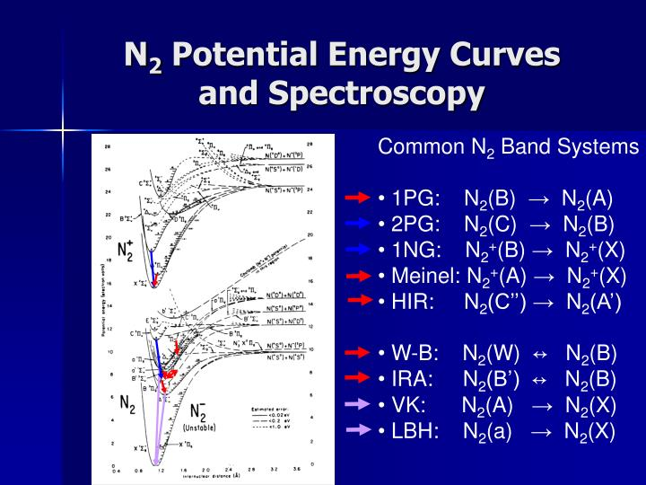 N 2 potential energy curves and spectroscopy