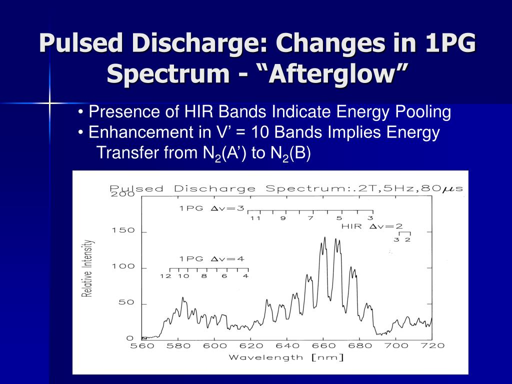 """Pulsed Discharge: Changes in 1PG Spectrum - """"Afterglow"""""""