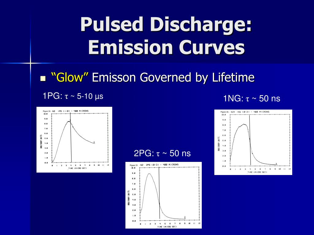Pulsed Discharge:
