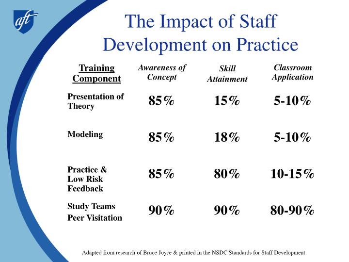 The impact of staff development on practice