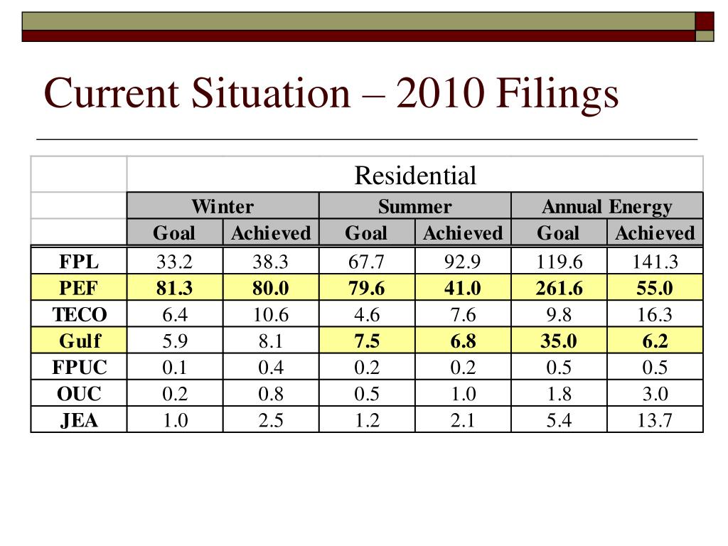 Current Situation – 2010 Filings