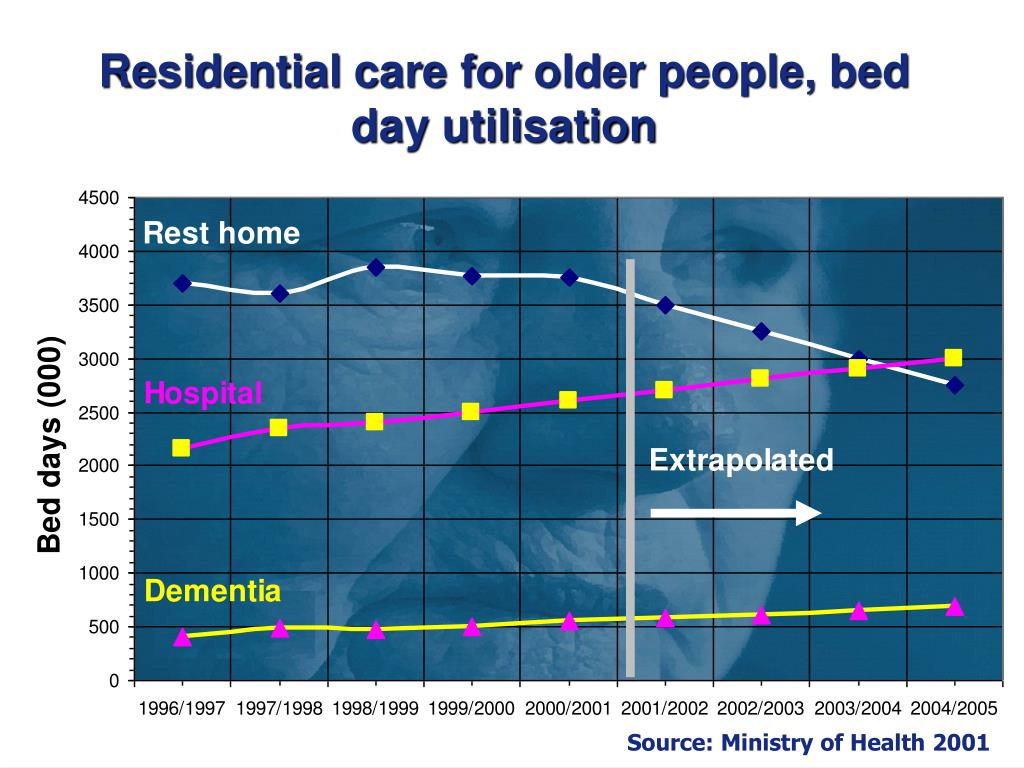 Residential care for older people, bed day utilisation