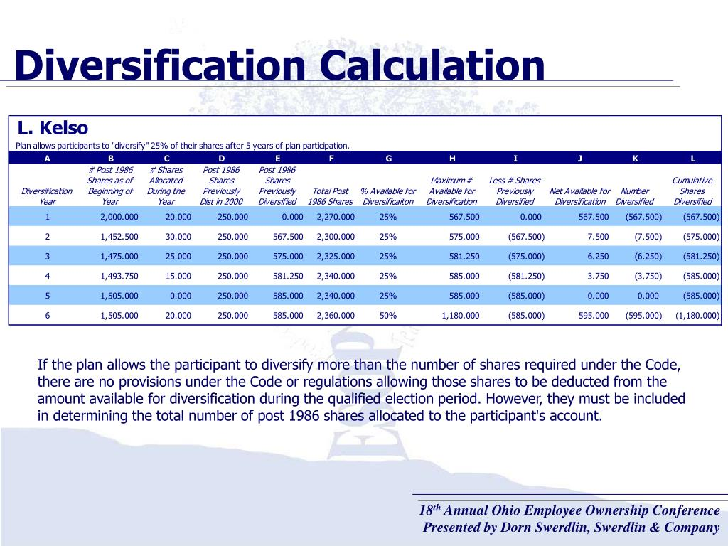 Diversification Calculation