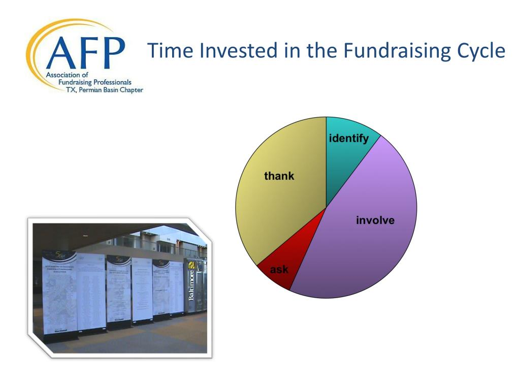 Time Invested in the Fundraising Cycle