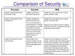 comparison of security10
