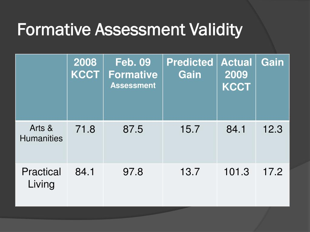 Formative Assessment Validity