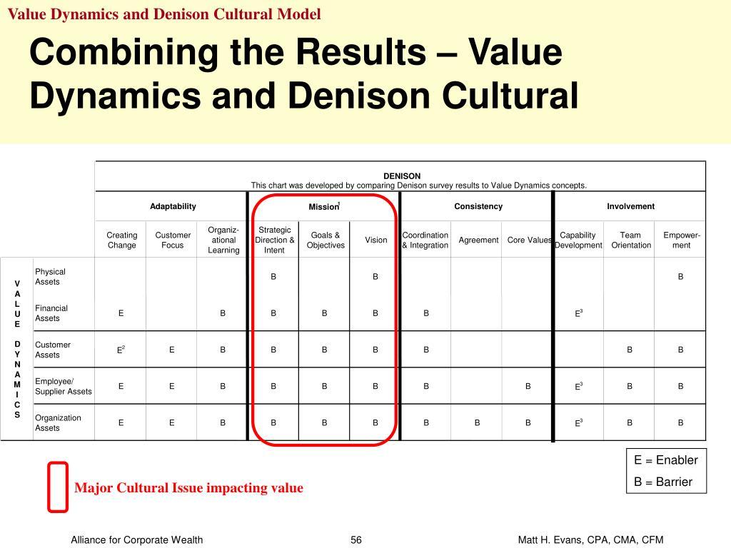 Value Dynamics and Denison Cultural Model