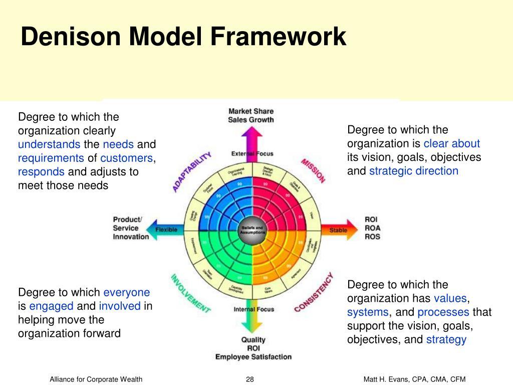 Denison Model Framework