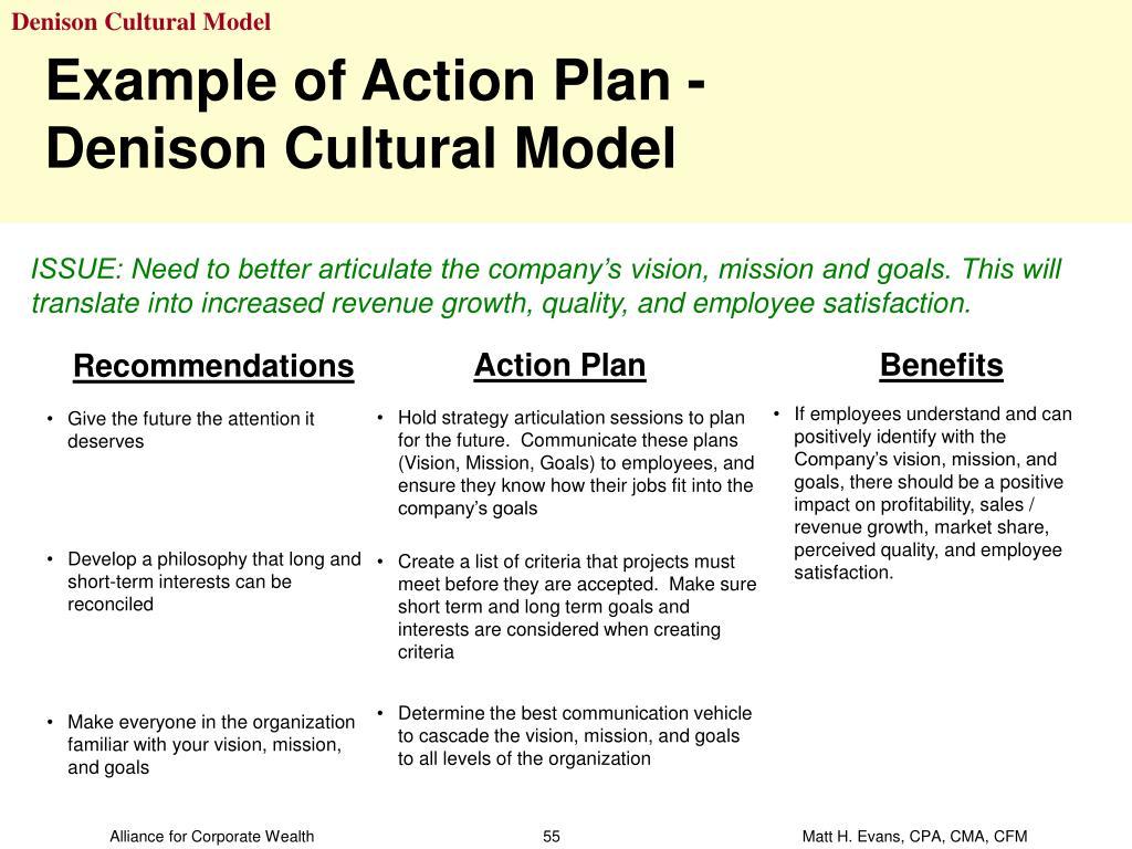 Denison Cultural Model