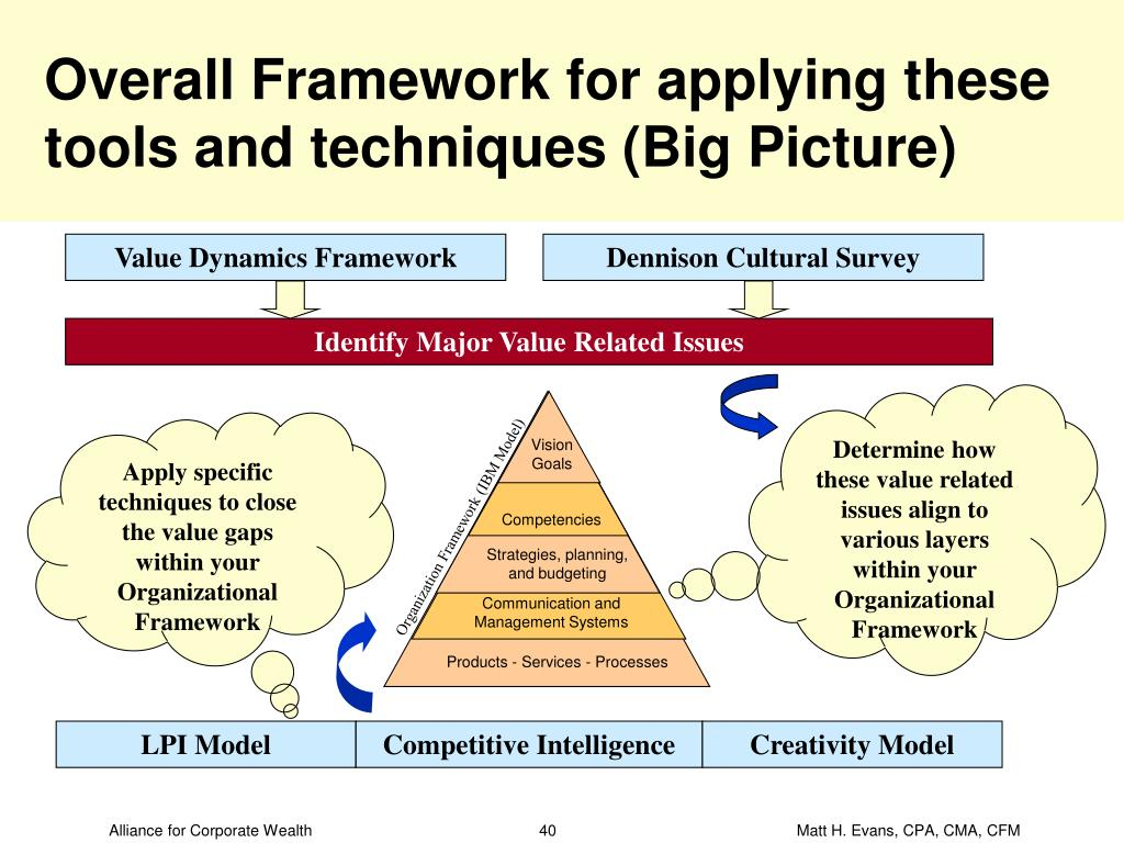 Overall Framework for applying these tools and techniques (Big Picture)