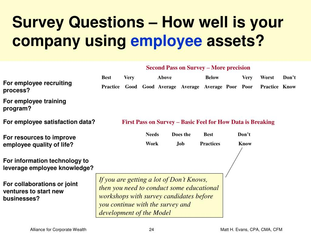 Survey Questions – How well is your company using