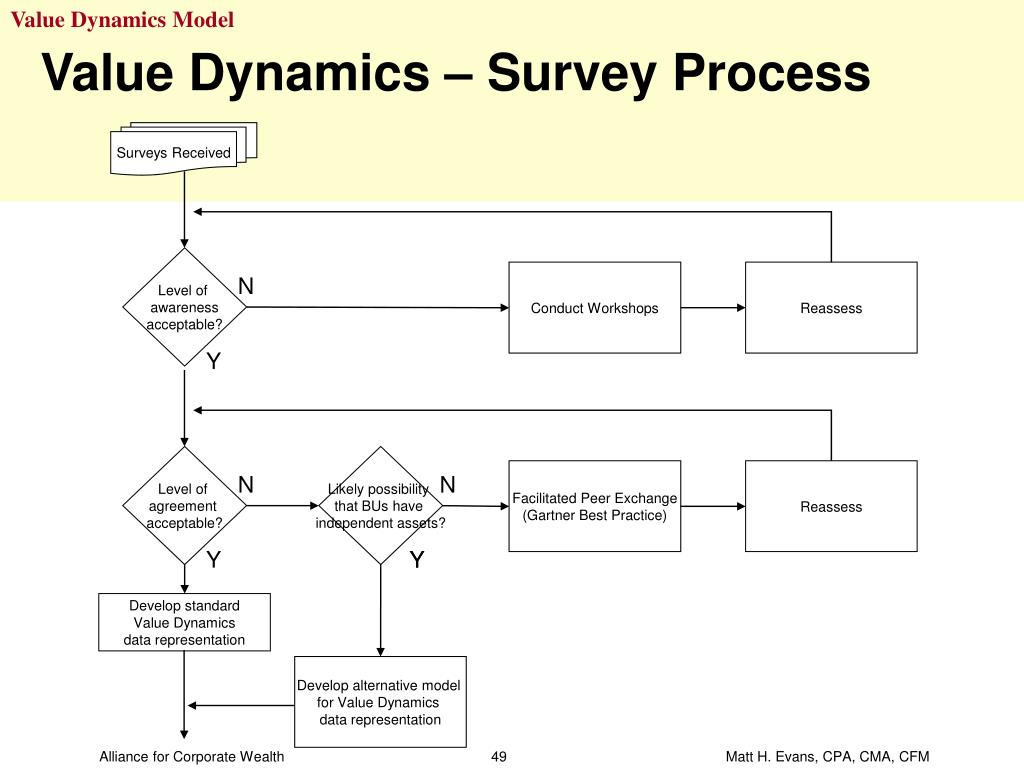 Value Dynamics Model