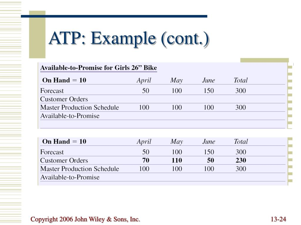 ATP: Example (cont.)
