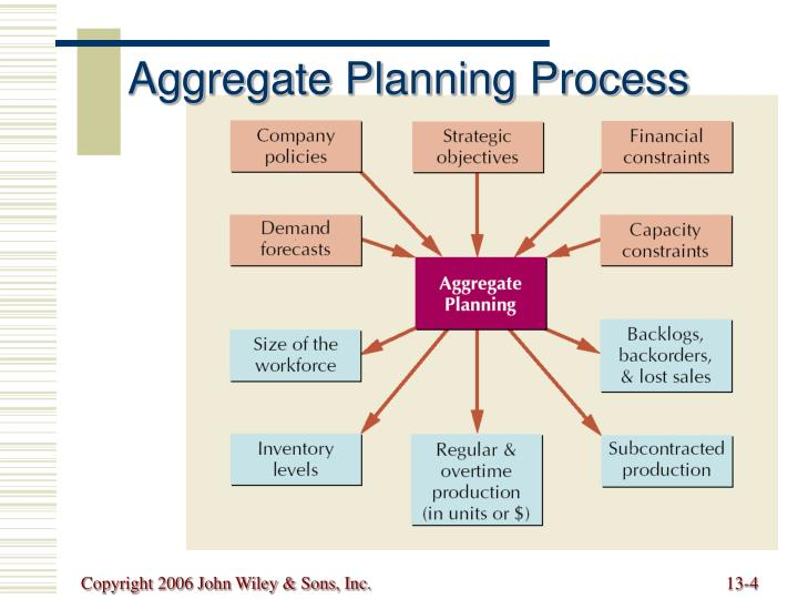 strategic objectives of aggregate planning
