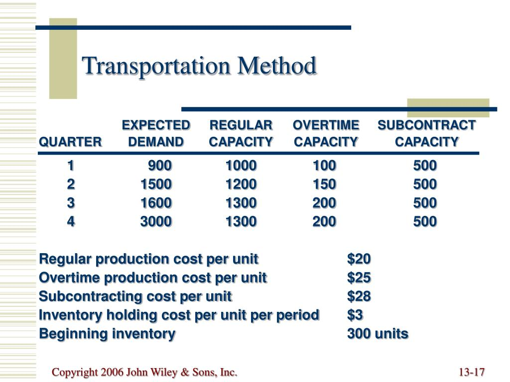 EXPECTED	REGULAR	OVERTIME	SUBCONTRACT
