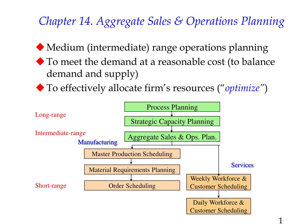 chapter 14 aggregate sales operations planning l.