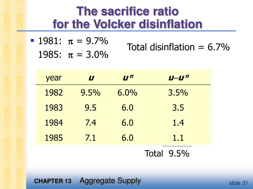 The sacrifice ratio