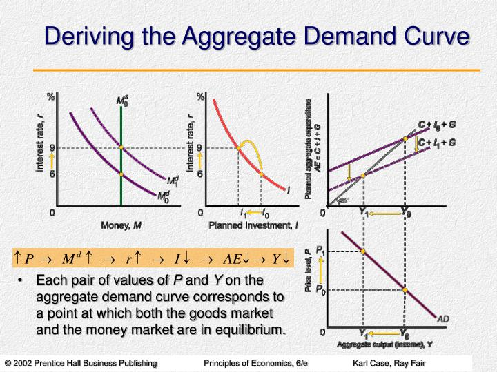 Deriving the aggregate demand curve3