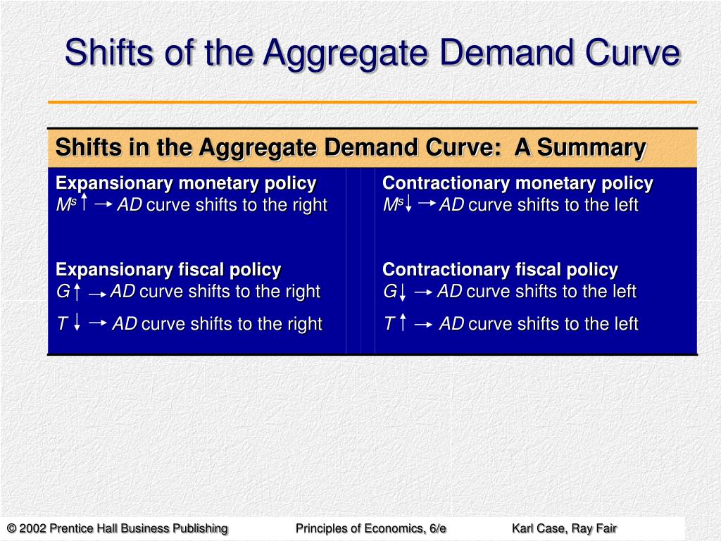Shifts in the Aggregate Demand Curve:  A Summary