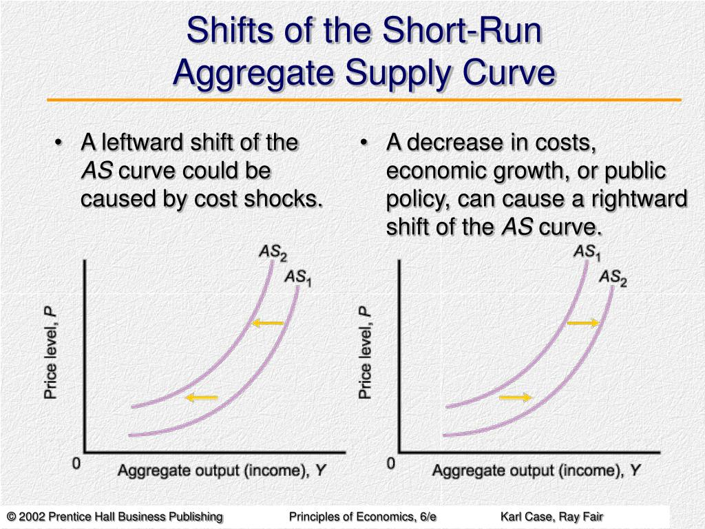 Shifts of the Short-Run