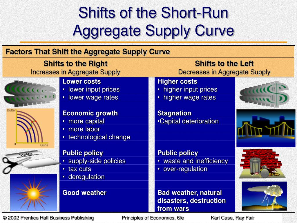 Factors That Shift the Aggregate Supply Curve