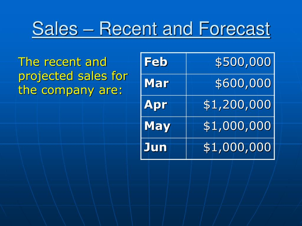 Sales – Recent and Forecast