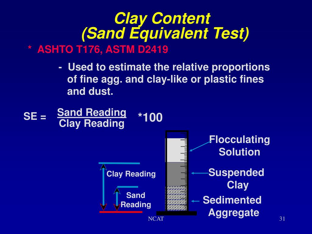 Clay Content