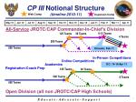 cp iii notional structure timeline 2010 11
