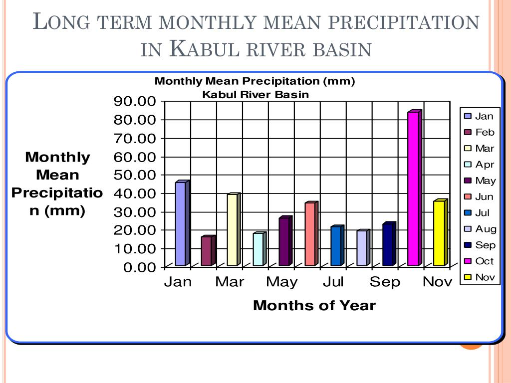Long term monthly mean precipitation in Kabul river basin