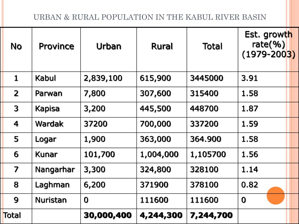 URBAN & RURAL POPULATION IN THE KABUL RIVER BASIN