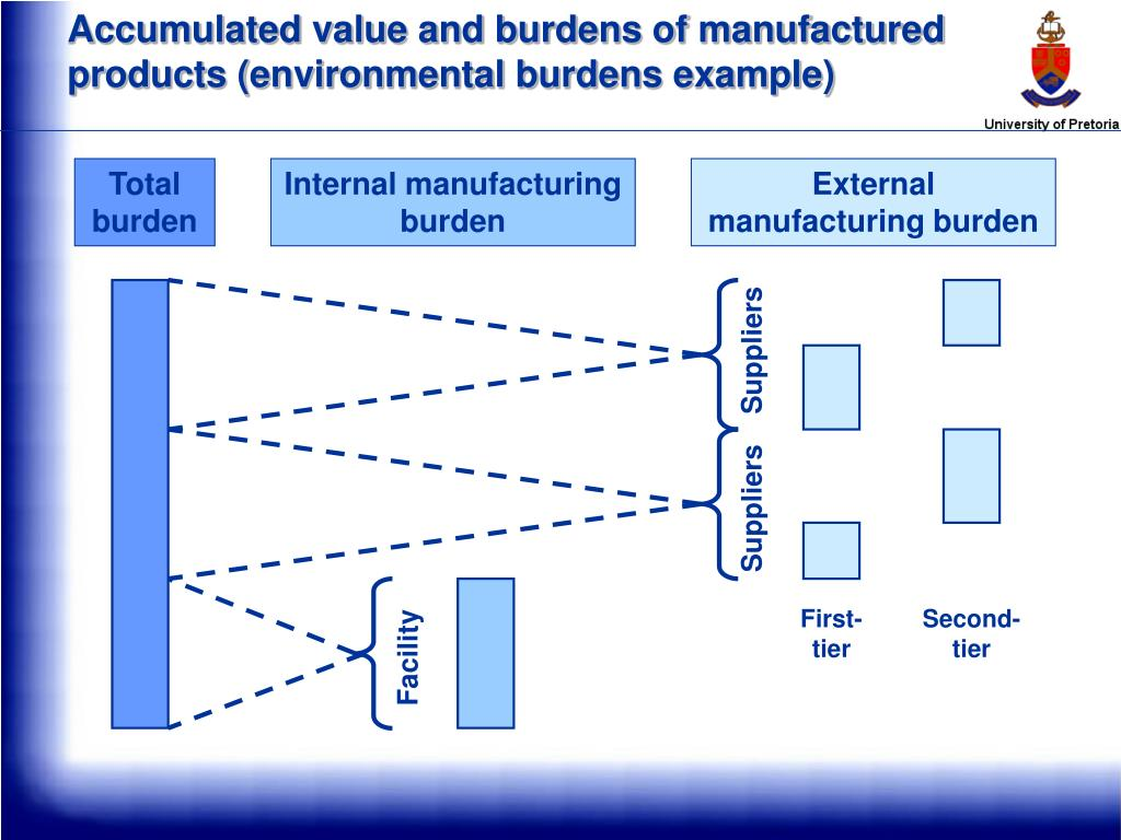 Accumulated value and burdens of manufactured products (environmental burdens example)