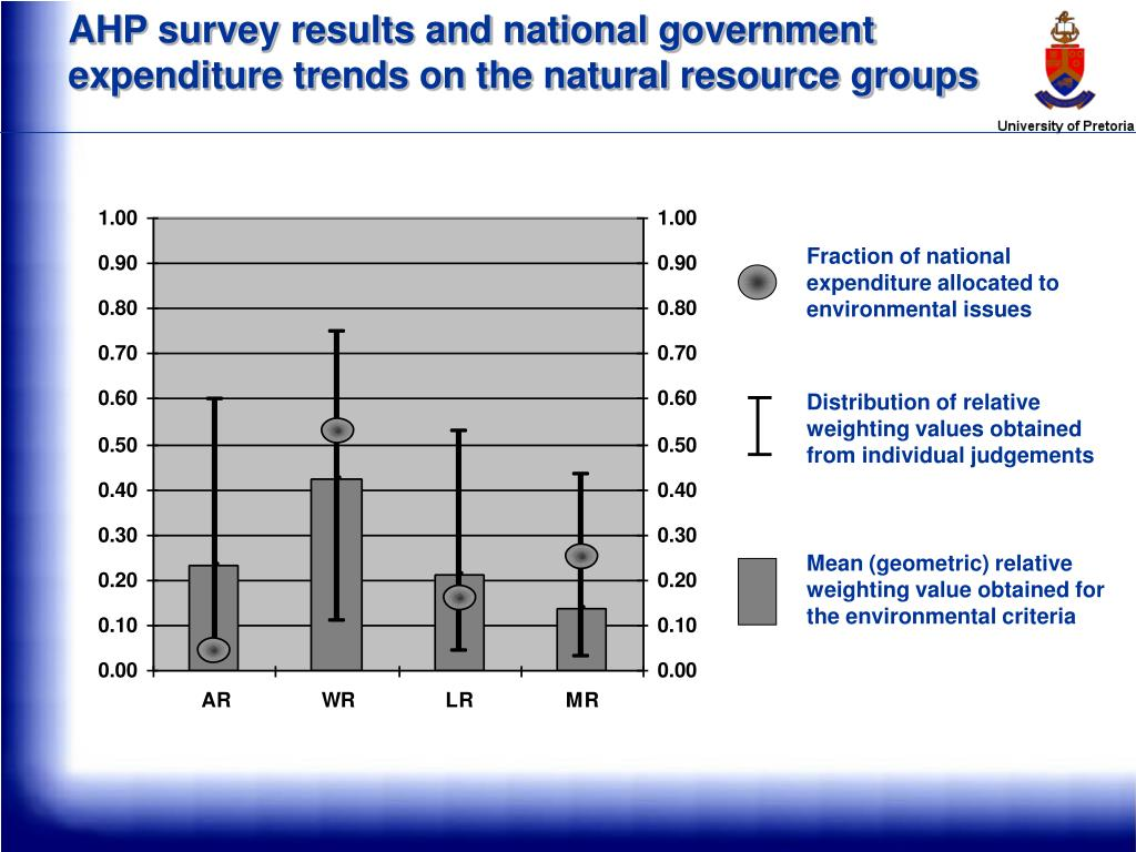 AHP survey results and national government expenditure trends on the natural resource groups