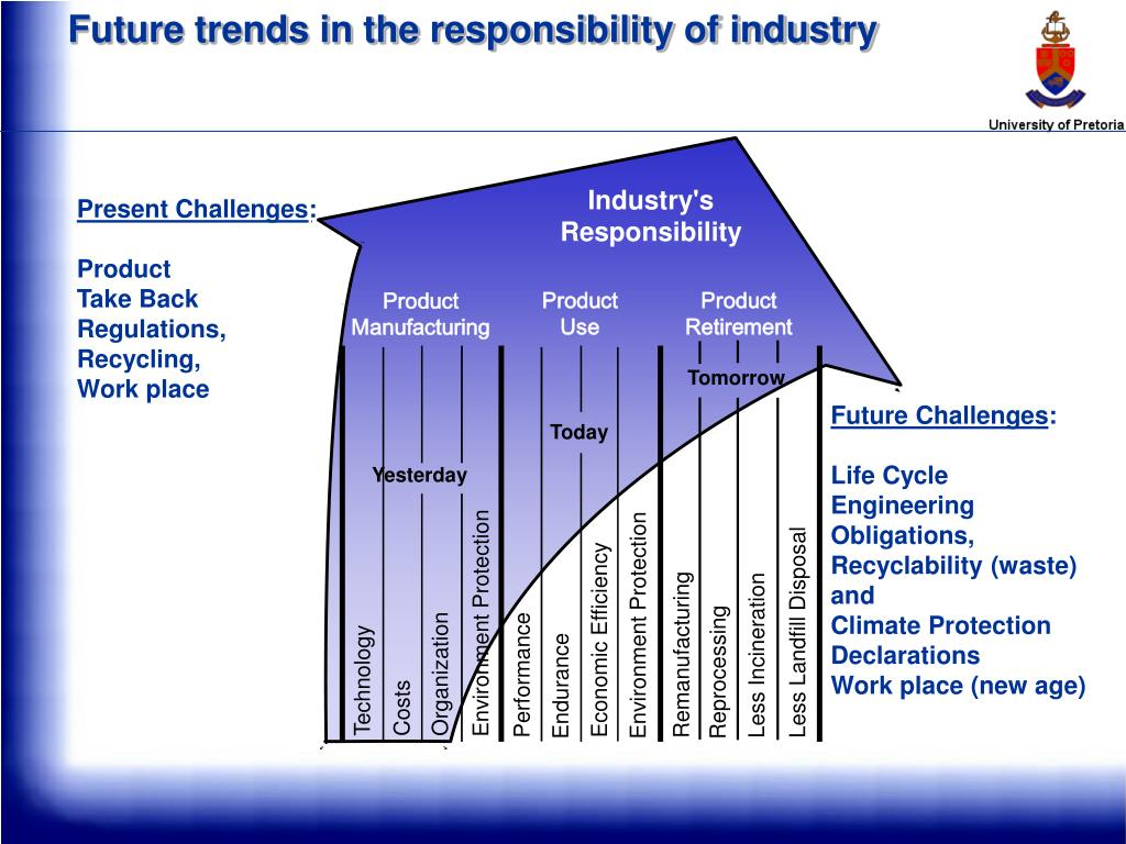 Future trends in the responsibility of industry