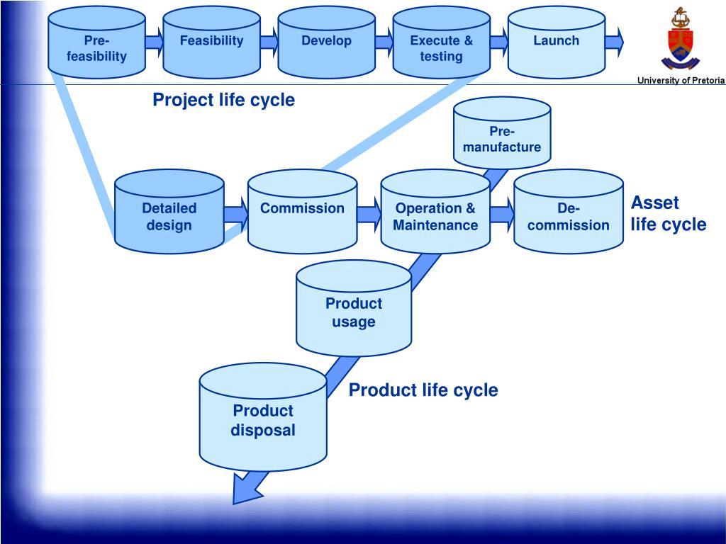 Pre-feasibility