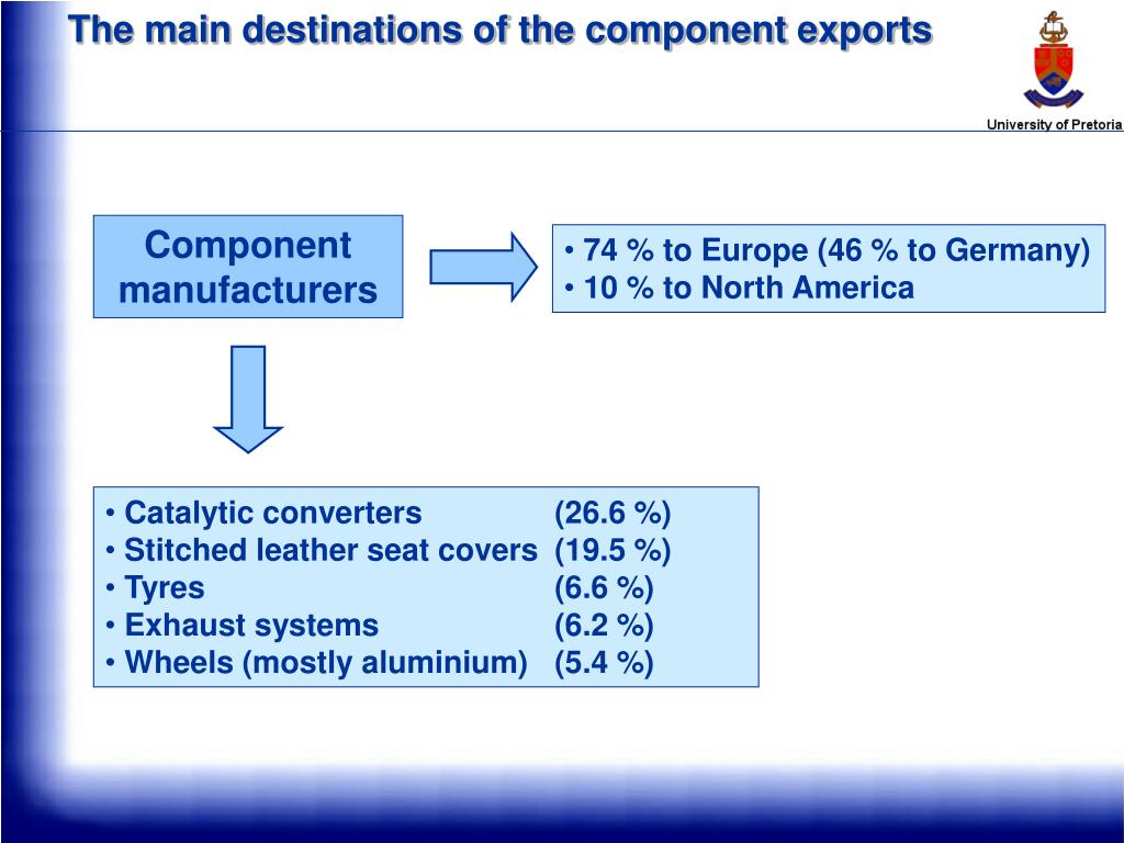The main destinations of the component exports