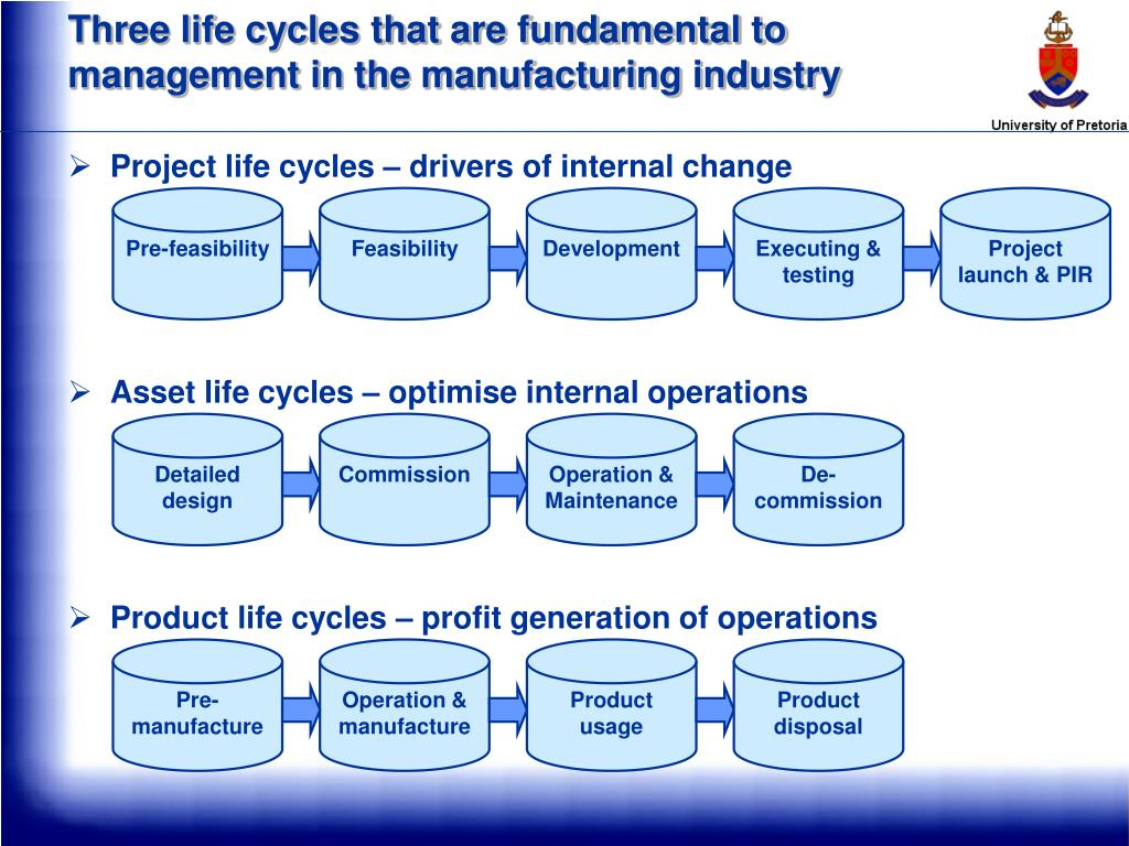 Three life cycles that are fundamental to management in the manufacturing industry