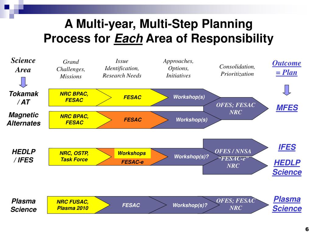 A Multi-year, Multi-Step Planning