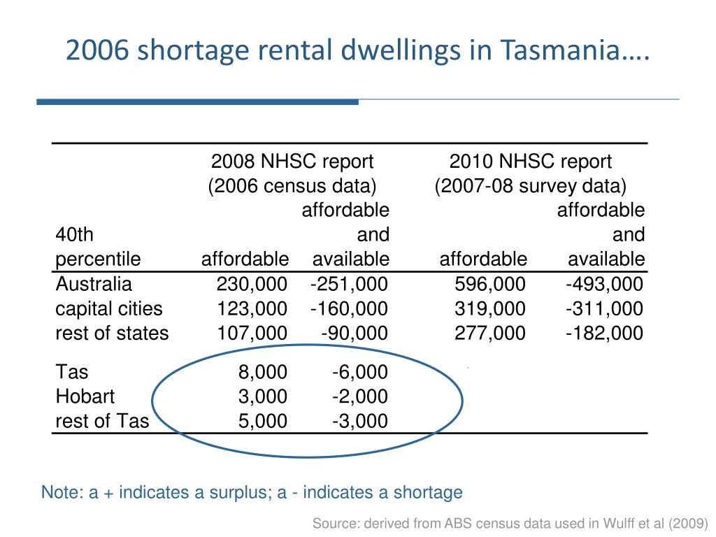 2006 shortage rental dwellings in Tasmania….