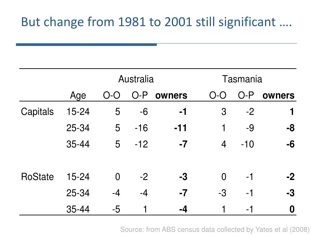 But change from 1981 to 2001 still significant ….
