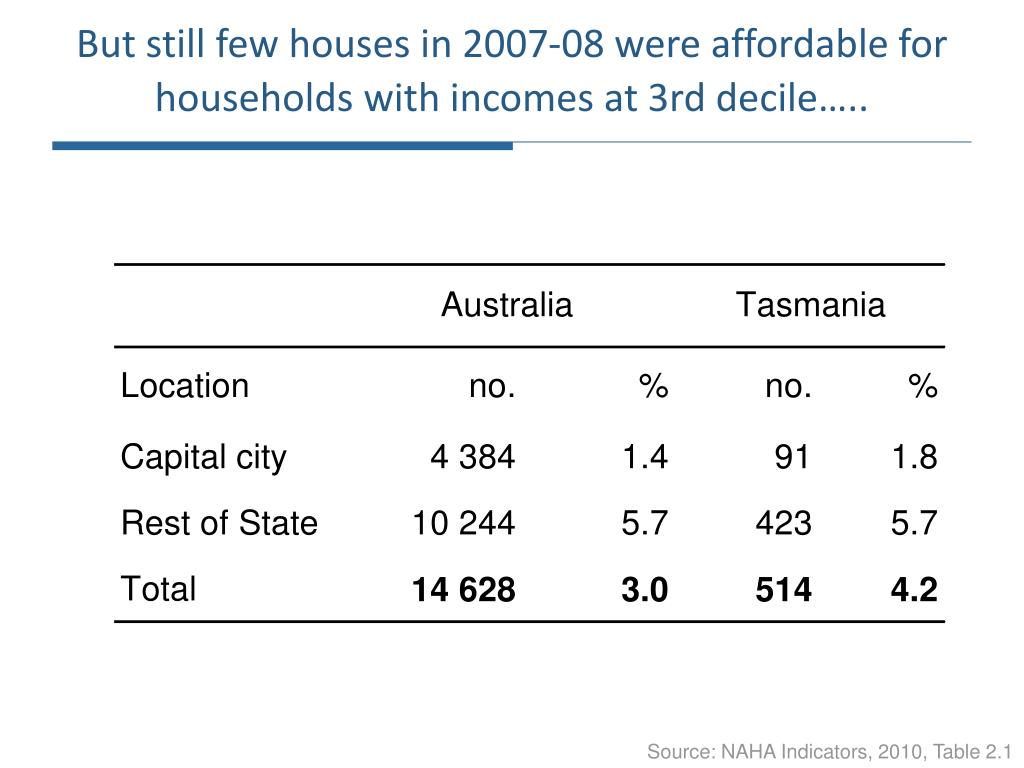 But still few houses in 2007-08 were affordable for households with incomes at 3rd decile…..