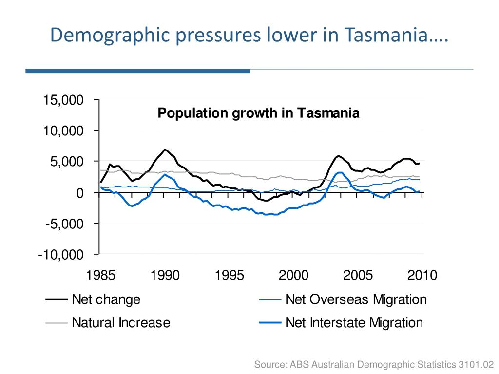 Demographic pressures lower in Tasmania….