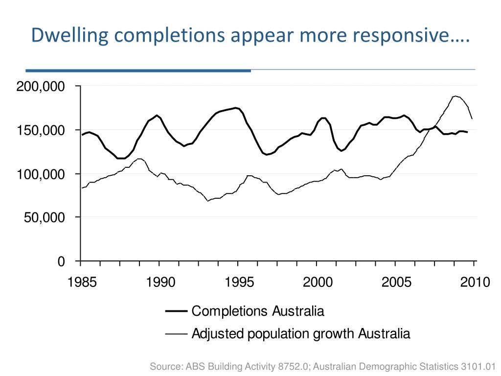 Dwelling completions appear more responsive….