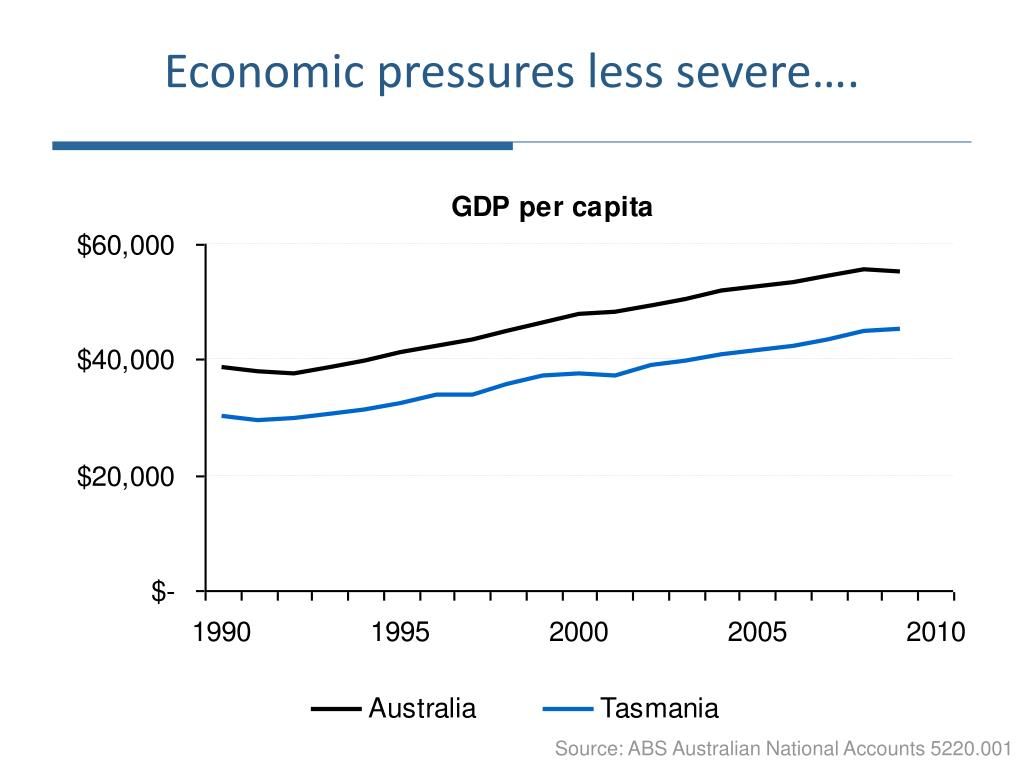 Economic pressures less severe….