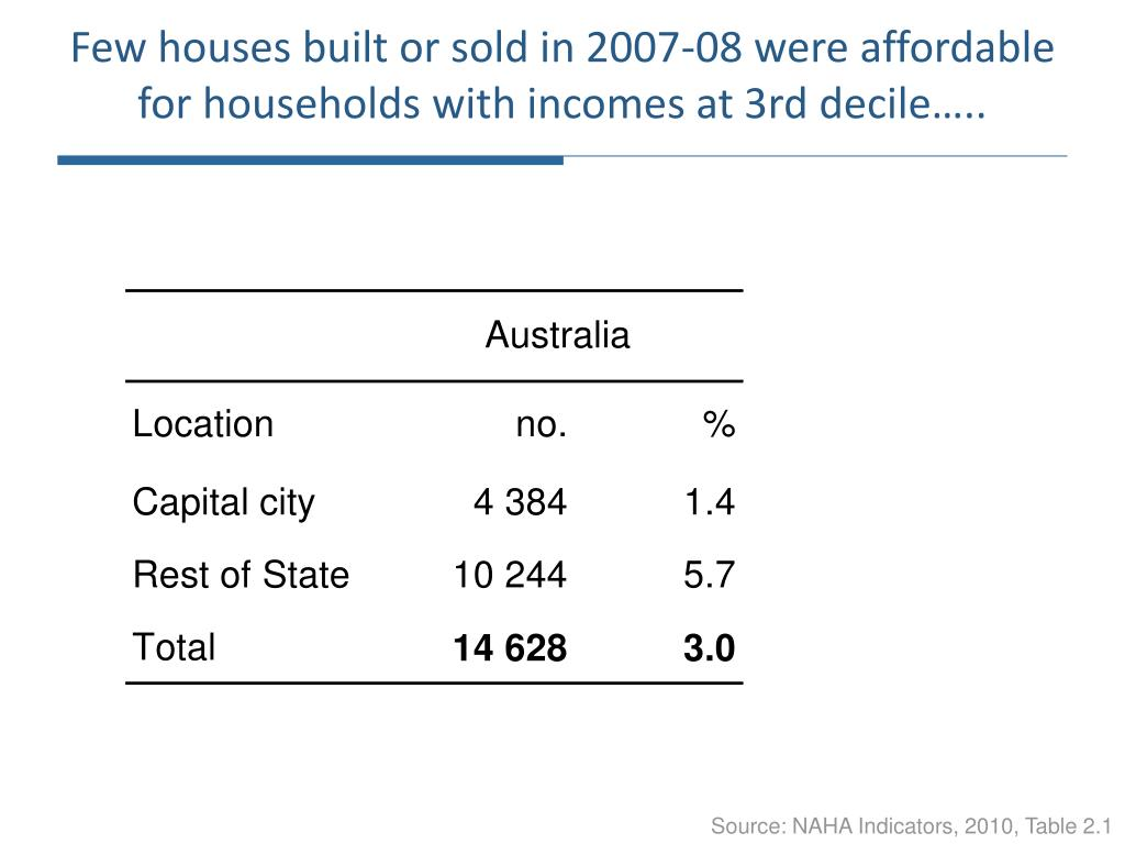 Few houses built or sold in 2007-08 were affordable for households with incomes at 3rd decile…..