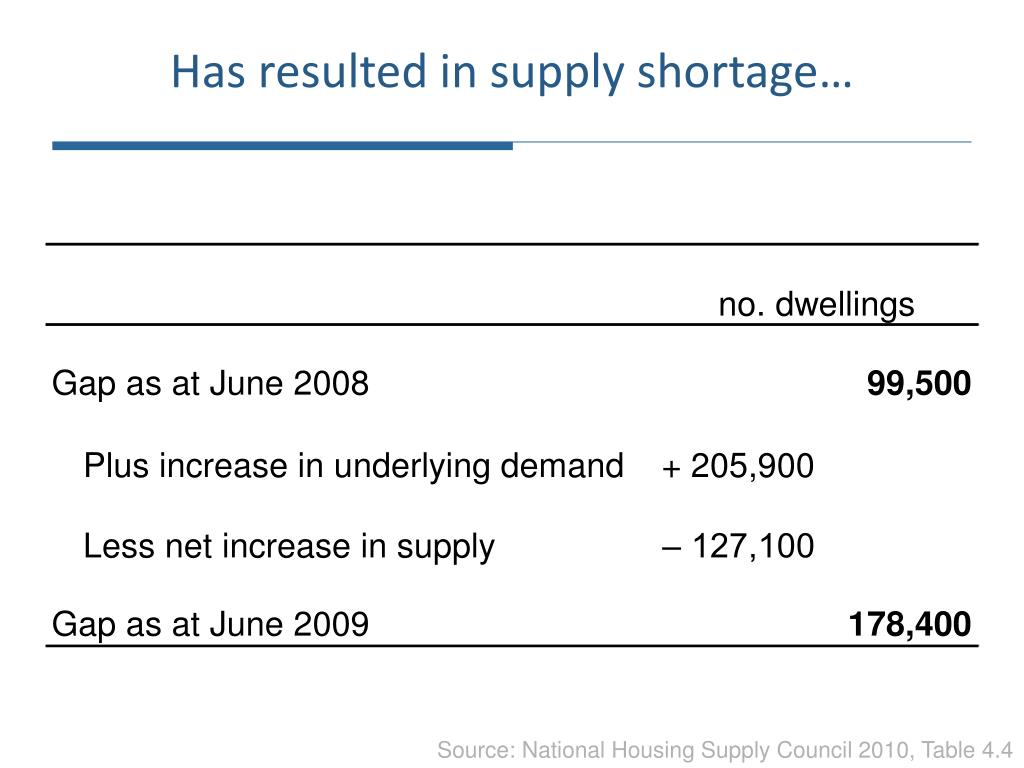 Has resulted in supply shortage…