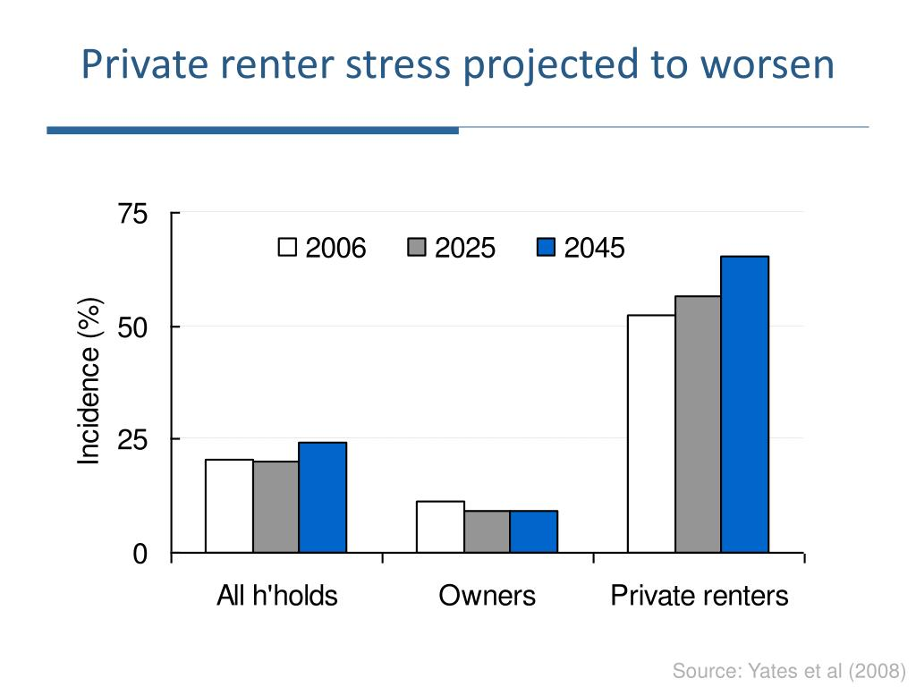 Private renter stress projected to worsen