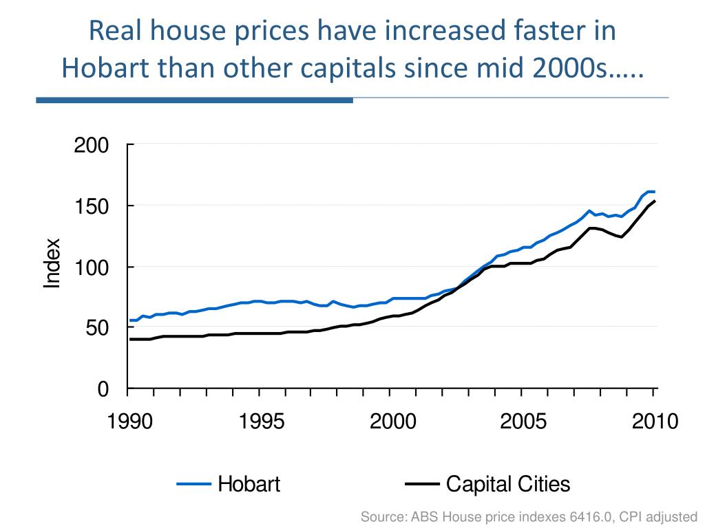 Real house prices have increased faster in Hobart than other capitals since mid 2000s…..