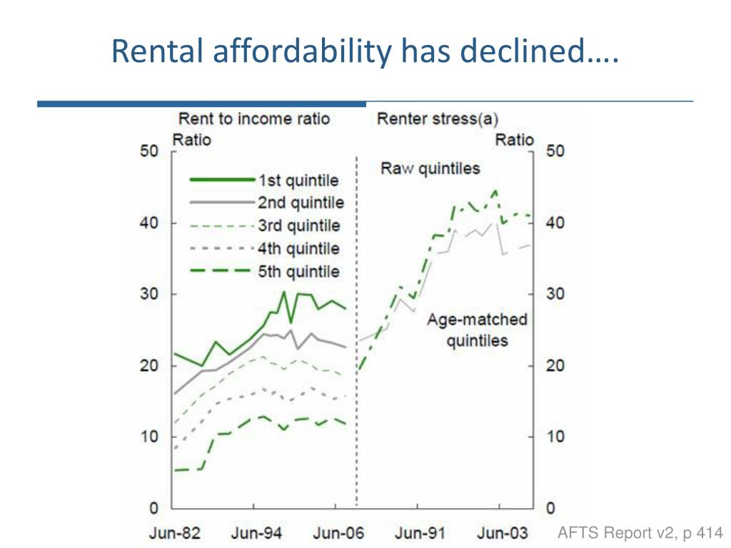 Rental affordability has declined….